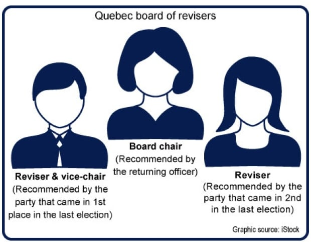 quebec board of revisors 2014