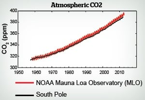 Chart of atmospheric CO2