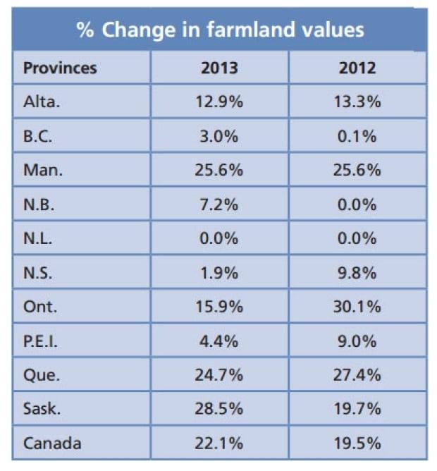 Farmland values increase in 2013