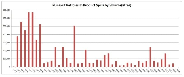Nunavut Petroleum Product Spills by Volume