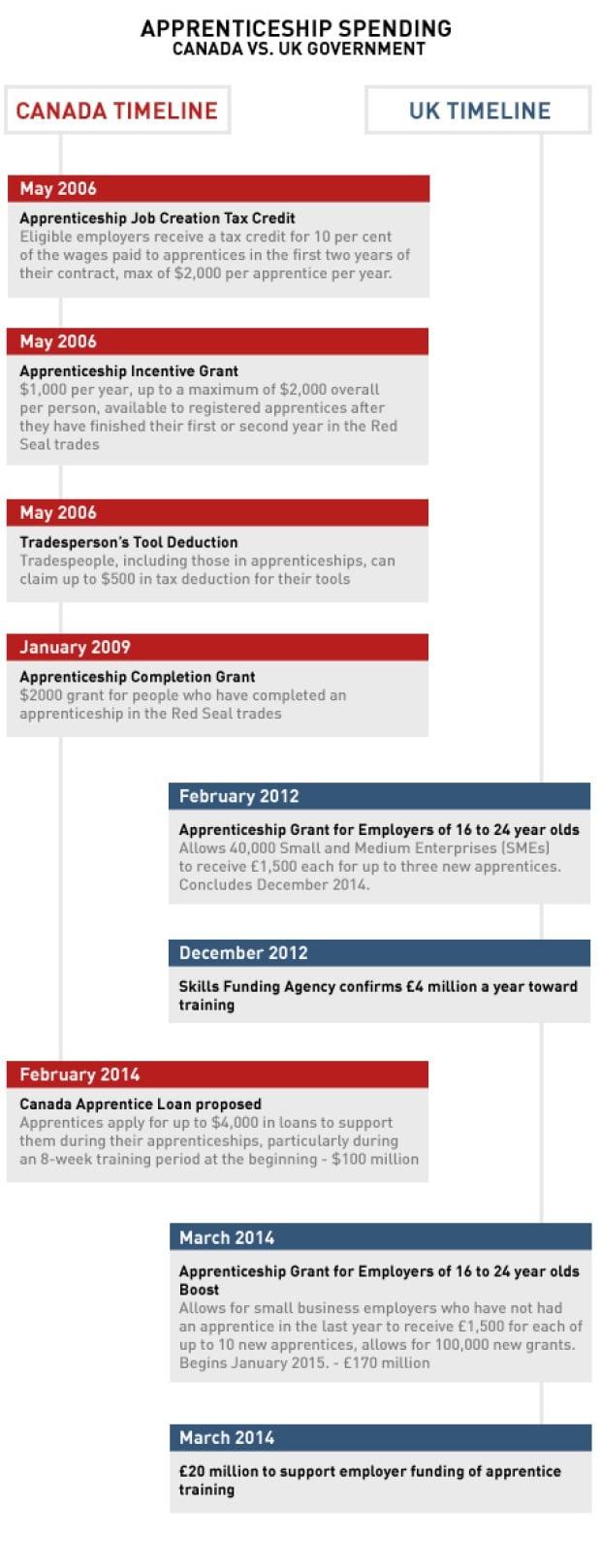 Apprenticeship spending graphic