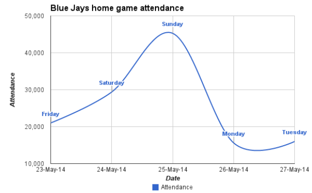 Home game attendance at the Rogers Centre