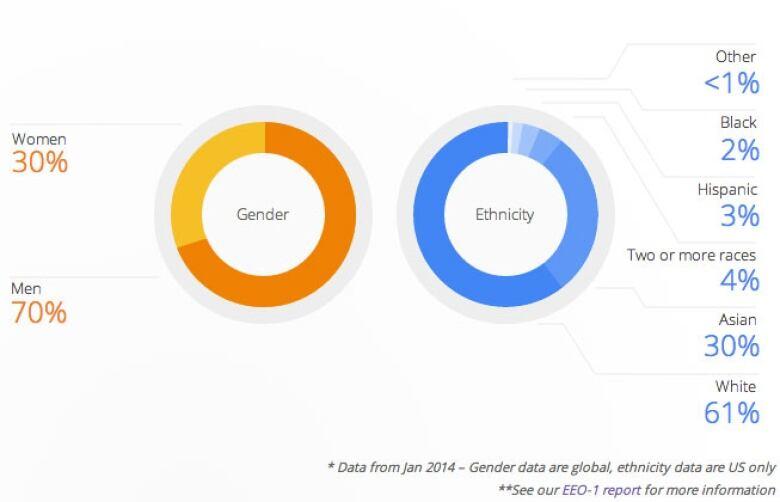 Google diversity report highlights white male workforce