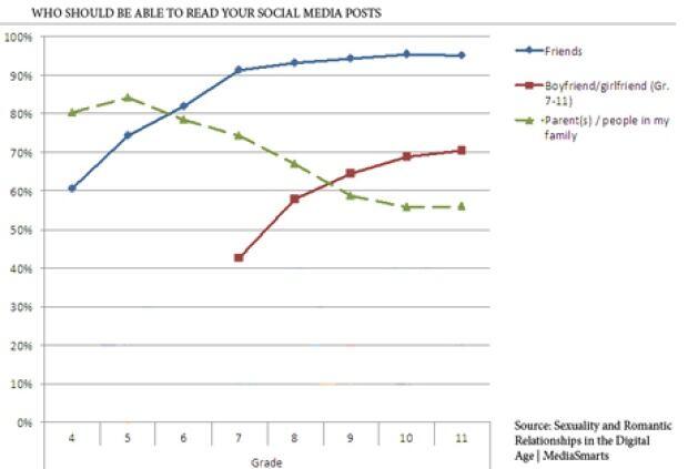 graph, social media, MediaSmarts