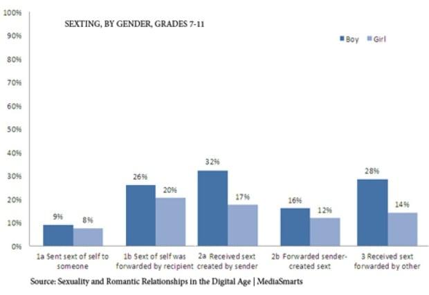 graph, sexting, MediaSmarts