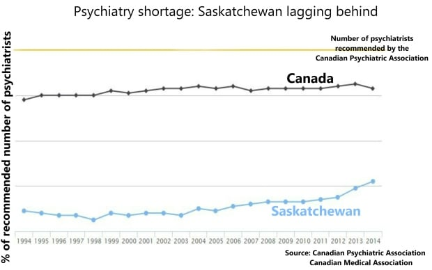 Psych shortage: Saskatchewan lagging behind