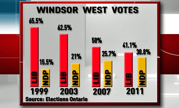 Windsor West Graph
