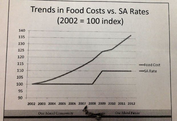 Social assistance food budget chart