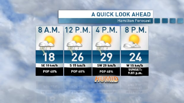 The gorgeous weekend is behind us. Expect 60 per cent chance of showers late this morning and early this afternoon with risk of a thunderstorm.