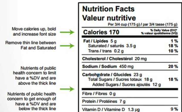 Nutrition Facts proposal