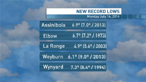 Cold weather records fall in Saskatchewan skpic