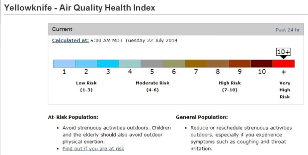 Air quality index July 22
