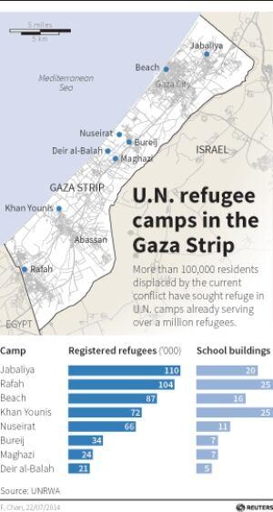 Gaza Strip Refugee camps