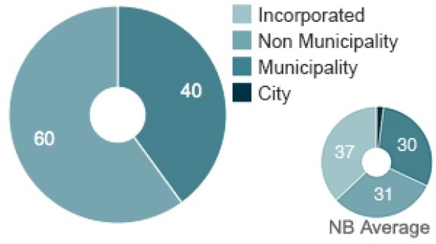 Distribution of the electorate