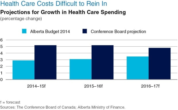 CONFERENCE BOARD OF CANADA - Alberta's finances return to black