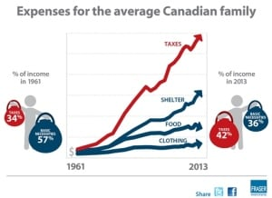 Expenses for average Canadian family: Fraser Institute