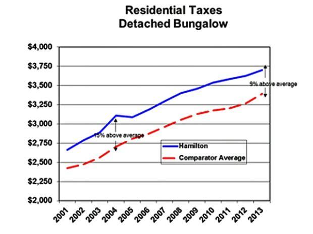 Hamilton tax competitiveness study