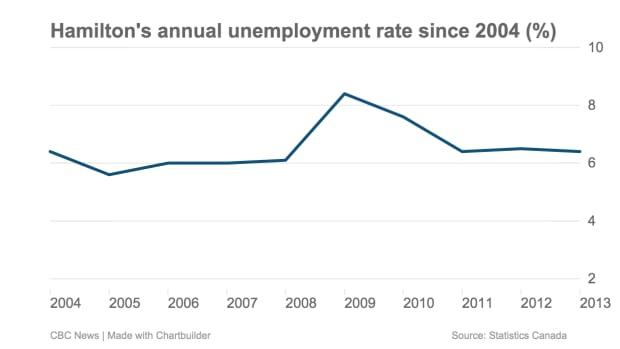 Unemployment in Hamilton