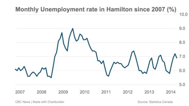 Monthly unemployment in Hamilton