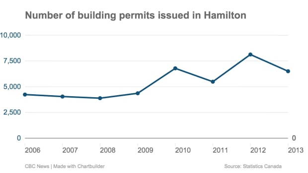 Number of building permits issued in Hamilton