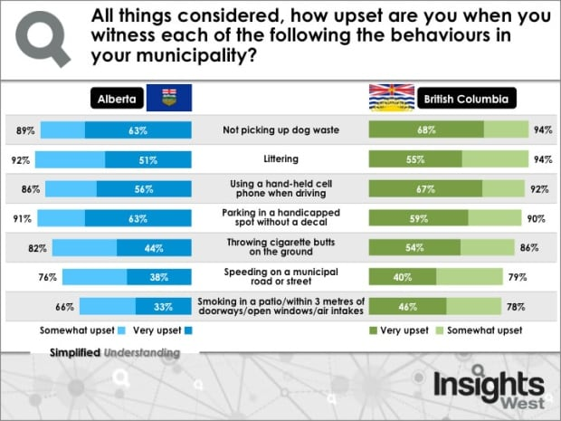 Insights West poll