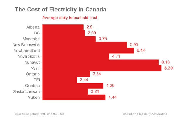 The cost of electricity in Canada