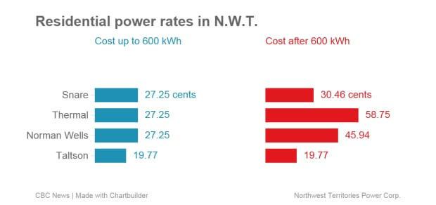 Residential power rates in the N.W.T.