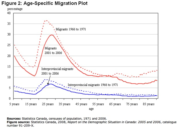 Age-specific New Brunswick migration plot