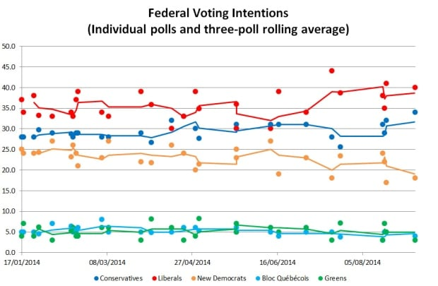 Federal voting intention