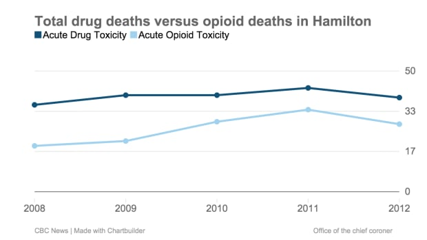 Drug and Opioid deaths in Hamilton