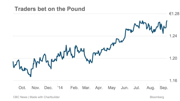 The value of the British pound has quietly eked out a gain versus the euro over the past year, even amid Scottish separation uncertainty.