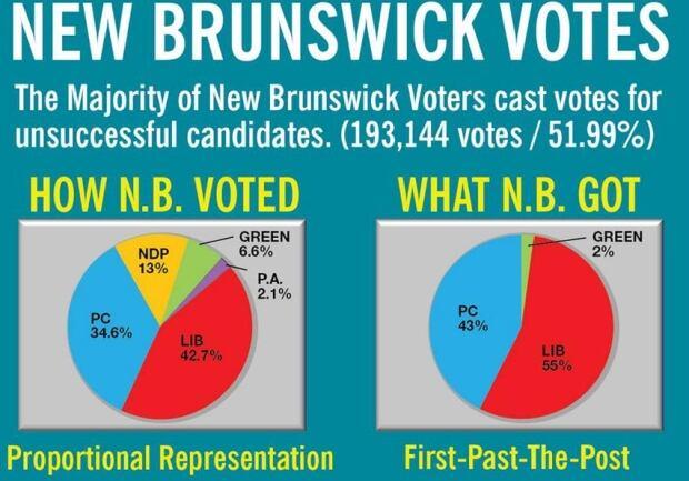 electoral reform canada essay