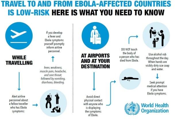 Ebola outbreak travel risk