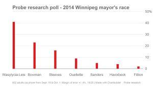 Winnipeg 2014 mayoral poll