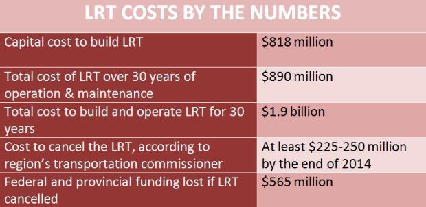 LRT infographic