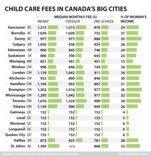 preschool costs kitchener has middling rank in child care affordability 766