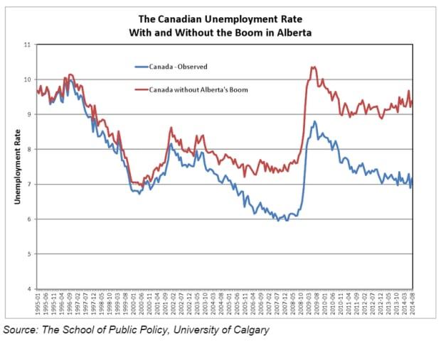 Unemployment graph: Alberta oil boom