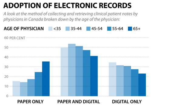 Adoption of electronic records