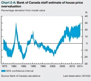 bank of canada housing overvaluation
