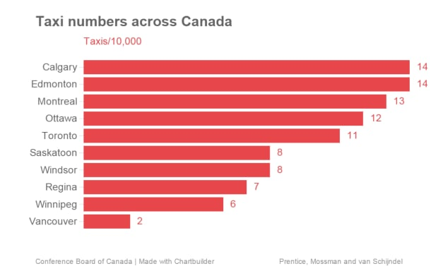 Taxis per 10,000 people in Canada