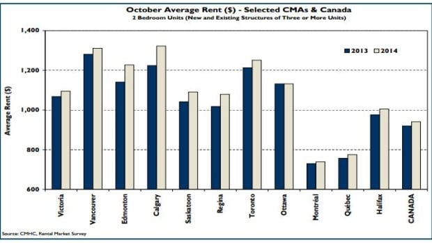 The Canadian Mortgage and Housing Corporation says Calgary has the most expensive average monthly rents for two-bedroom apartments in new and existing structures in large centres.