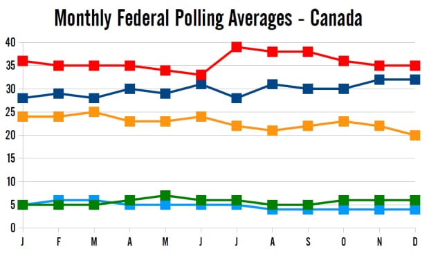Monthly polling averages 2014