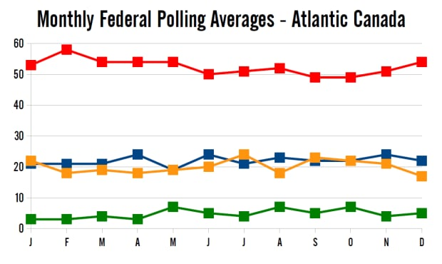 Monthly polling averages in 2014, Atlantic Canada