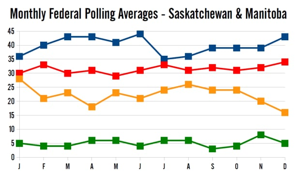 Monthly polling averages in 2014, Prairies