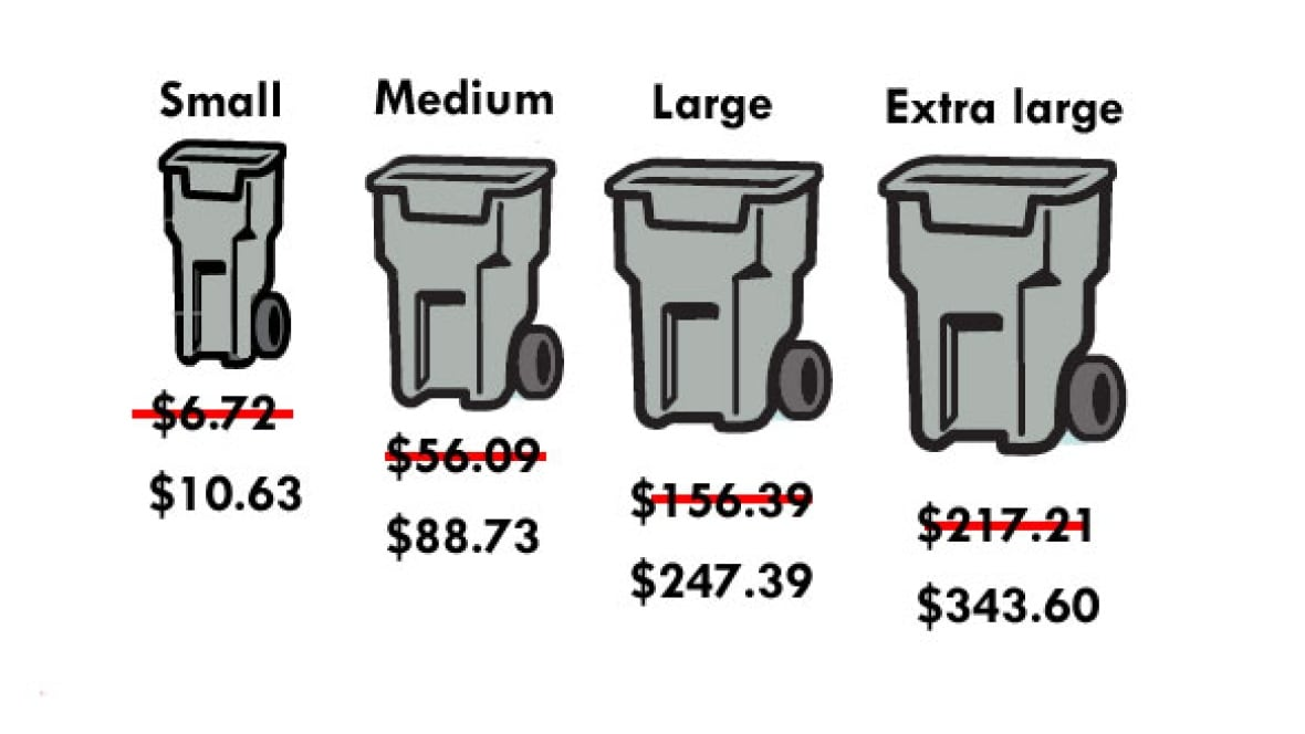 city budget calls for steep jump in garbage rates - toronto