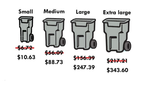 This graphic shows the old price for garbage and the corresponding bins, and the new price.