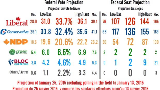 Seat projections as of Jan. 25, including polling in the field to Jan. 13, 2015.