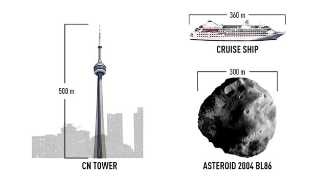 Asteroid 2004 BL86 compared to CN Tower and a cruise ship