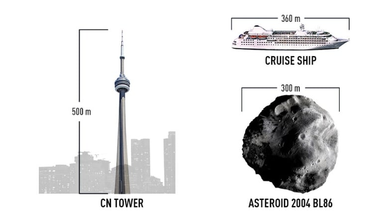 Asteroid 2004 BL86 zips safely past Earth