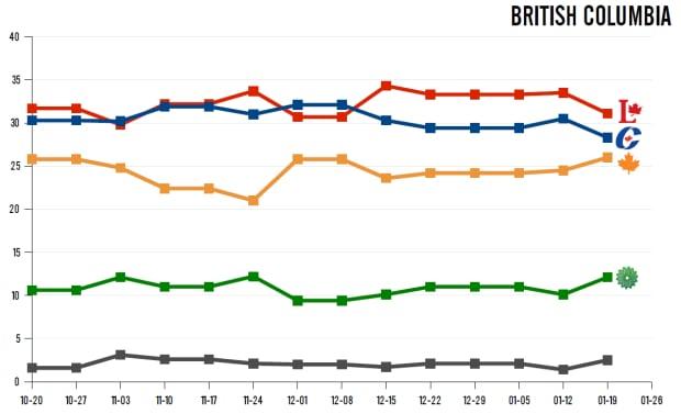 BC polling, Jan. 27